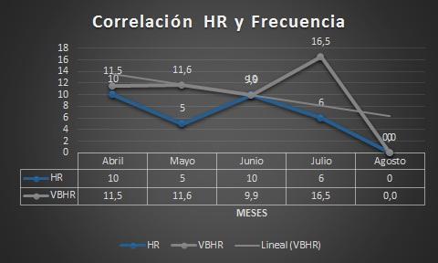 Abreu-HR-Frec