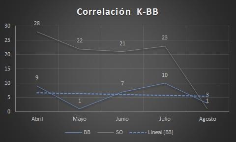 Abreu-K-BB
